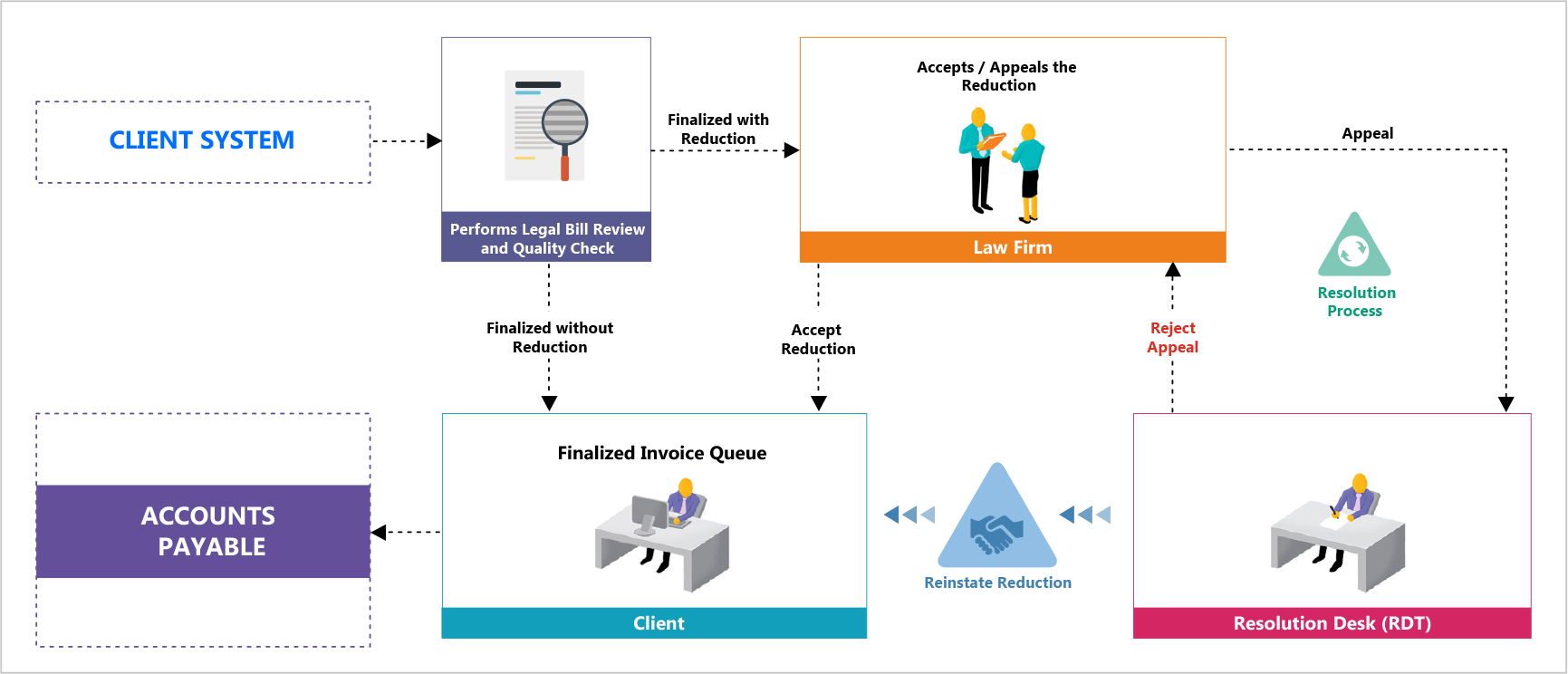 Picture of an animated graphic displaying the entire workflow for legal bill review within an organization